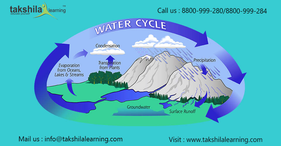 Water cycle or Hydrologic cycle