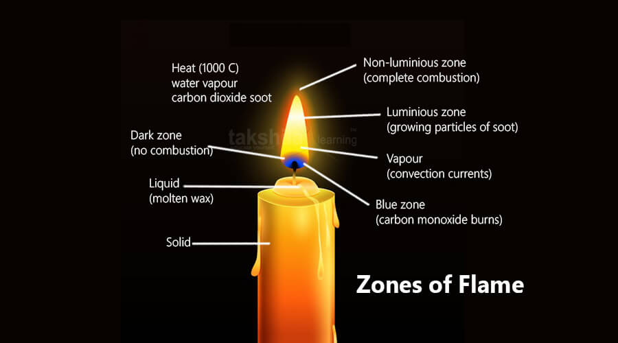 NCERT & CBSE class 8 science Fuel, combustion and Flame