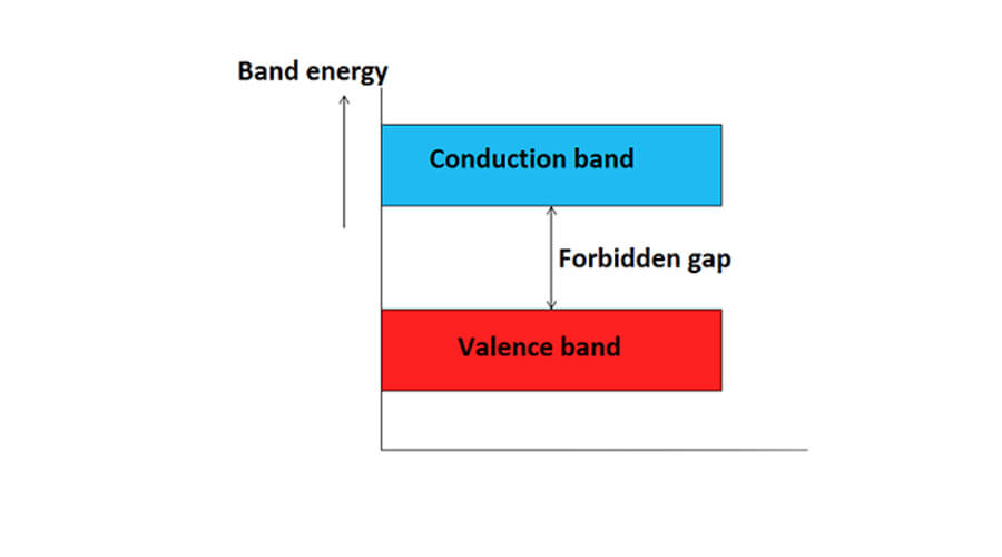 NCERT Solutions for Class 12 Chemistry Band Theory of Solids - Unit 1