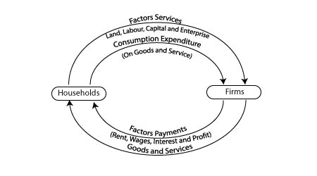 Circular Flow of Income and Methods of Calculating National Income class 12 economics
