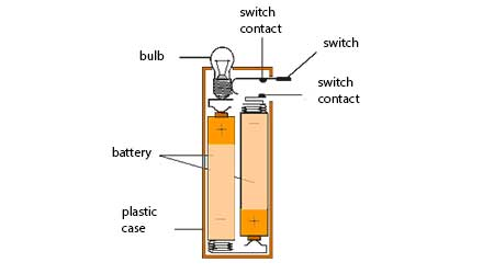 Electricity and Electric circuit NCERT Science Class 6