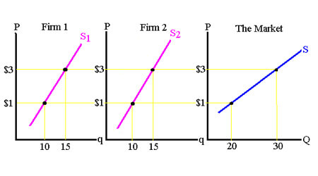 Supply Determinants and Supply Curve Online Notes for Class 12 Economics