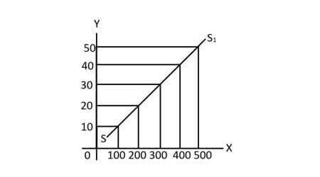 Supply Determinants and Supply Curve Notes for Class 12 Economics