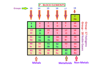Class 11 Chemistry CLASSIFICATION OF ELEMENTS BASED UPON ELECTRONIC CONFIGURATION