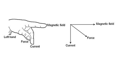 What is Electromagnet? Magnetic Effect of Current - Class 10