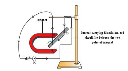 Class 10-Science Magnetic effect of current Electromagnet