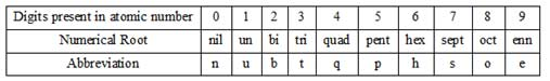 Naming of Elements of Atomic Numbers Greater than 100 | NCERT Chemistry Class 11