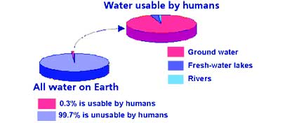 NCERT Class 7 Science Chapter 16 Water a Precious Resource