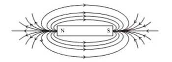 Magnetic Effects of Electric Current Notes For Class 10 Science