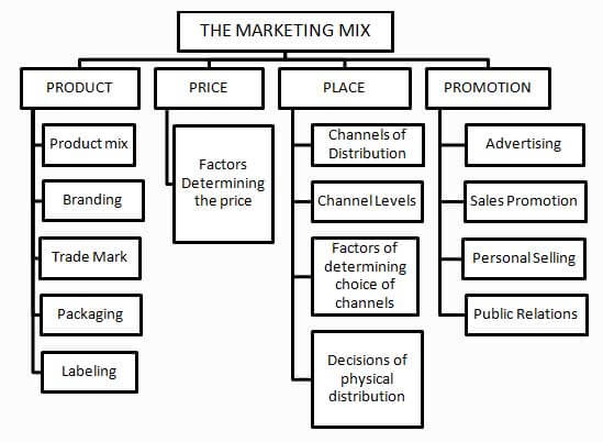 Business studies, Class 12 business studies, Commerce, Marketing Management, Meaning and Concept of Marketing and Selling, Difference between Selling & Marketing, Non-controllable factors and Controllable factors