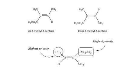 What are isomers?; Characteristics of isomers; Isomers; STEREOISOMERS; Geometrical Isomerism in Alkenes