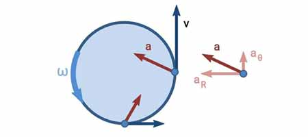 physics multiple choice questions (mcqs); mcq on circular motion; Physics MCQ Questions for Class 11 with Answers Pdf Download; class 11 physics MCQs; Physics Question Answer: