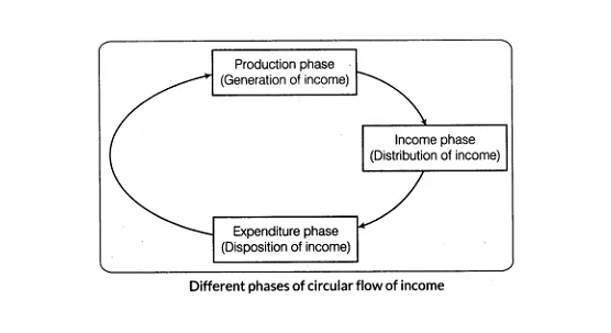 Class 12 Economics Circular Flow of Income & Types of Markets