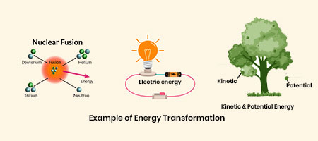 Example of Energy Transformation