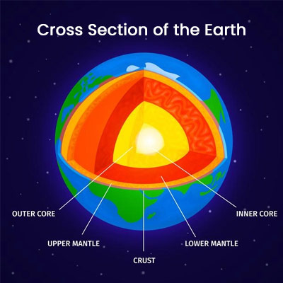 The crust is the outermost layer of the terrestrial planet.